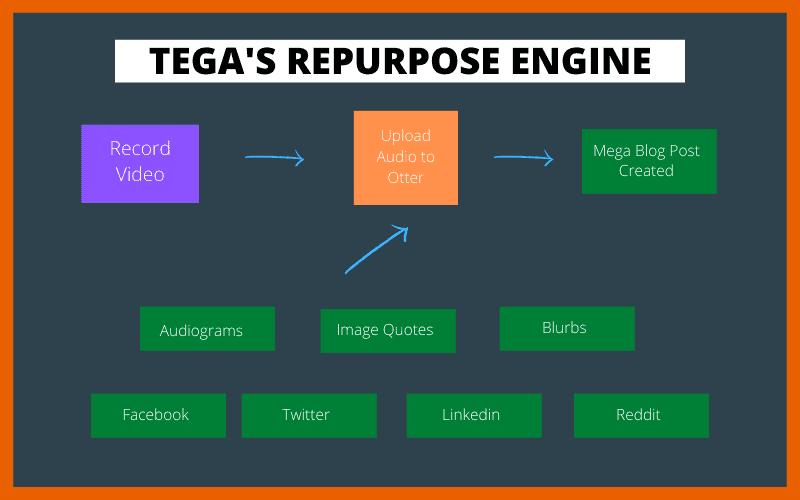 The Repurpose Engine